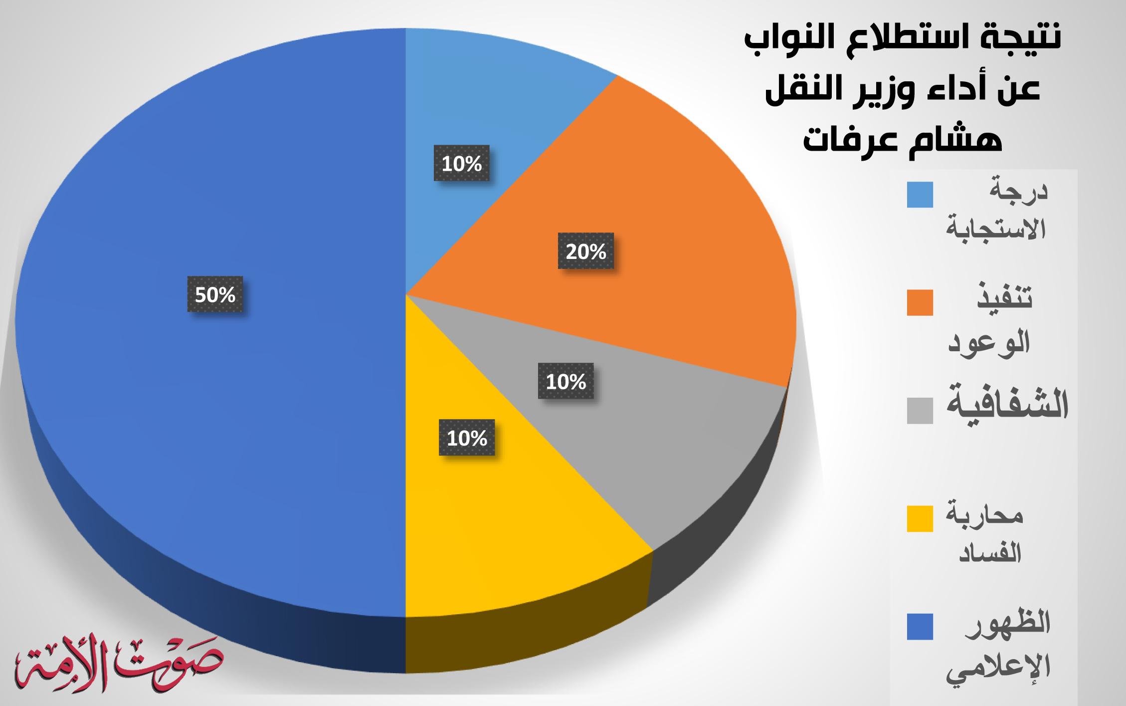 نتيجة استطلاع النواب عن أداء وزير النقل هشام عرفات
