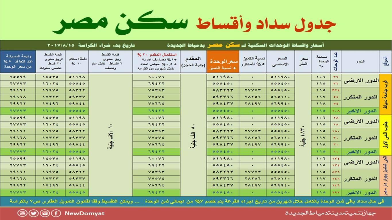 جدول السداد والاقساط لوحدات سكن مصر