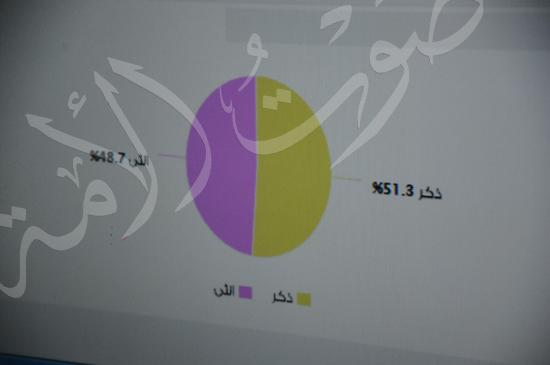 غرفة عمليات التعداد السكاني (10)