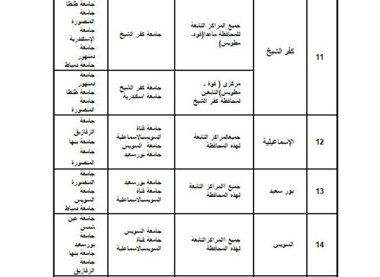 قواعد التوزيع الجغرافى بالجامعات (7)