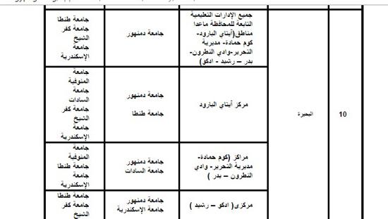 قواعد التوزيع الجغرافى بالجامعات (6)