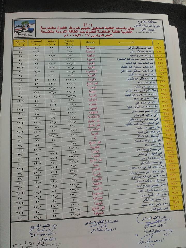الطلبة المنطبقة عليهم شروط القبول بالمدرسة النووية 10