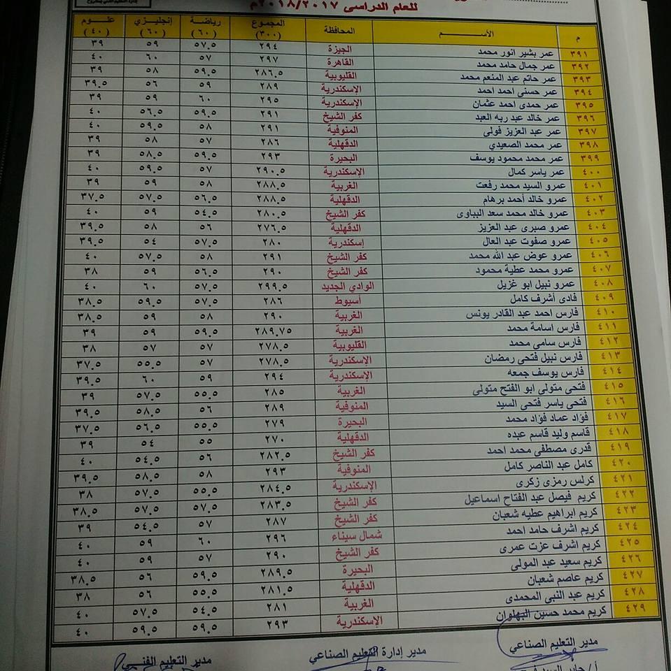 الطلبة المنطبقة عليهم شروط القبول بالمدرسة النووية 11