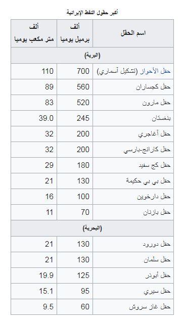 أكبر حقول النفط في إيران