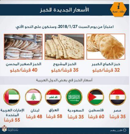 أسعار الخبز في الأردن