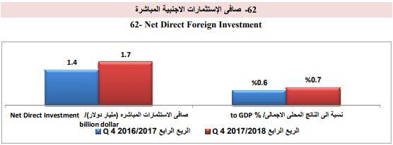الاستثمار الاجنبي 1
