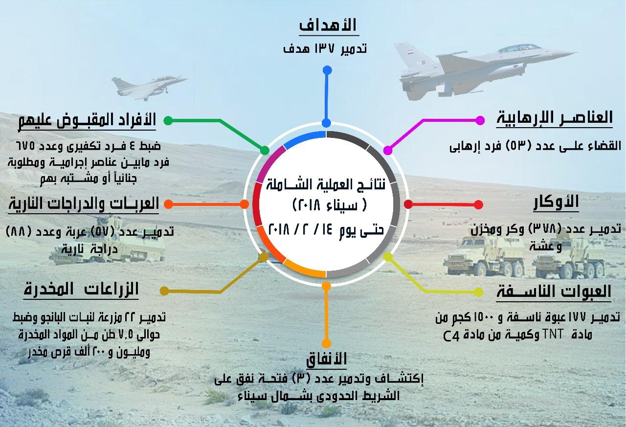 انفوجراف بنتائج العملية سيناء 2018