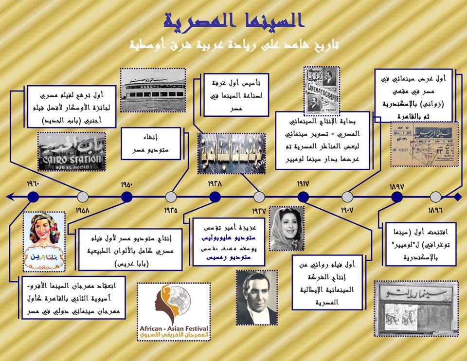 السينما المصرية تاريخ شاهد على ريادة مصر الشرق أوسطية