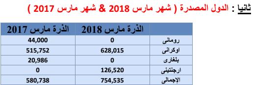 الدول المصدرة للذرة فى شهر مارس