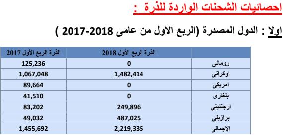 الدول المصدرة للذرة فى الربع الأول من 2018