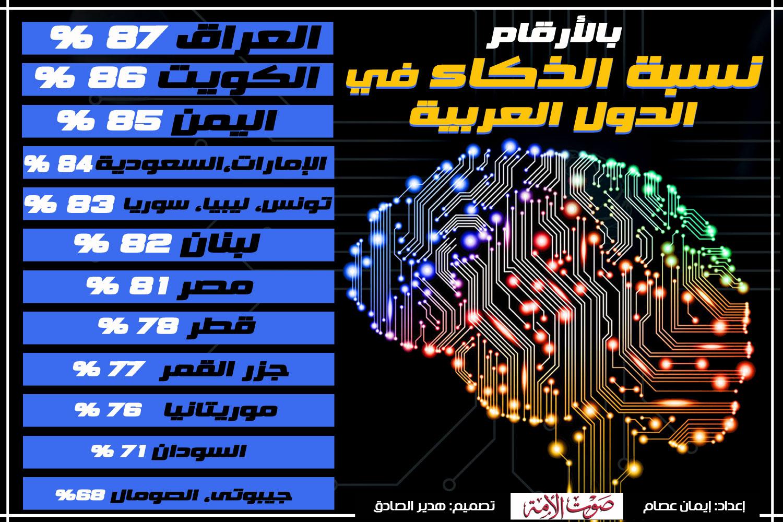 نسبة الذكاء في الدول العربية