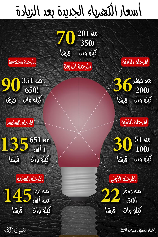أسعار الكهرباء الجديدة