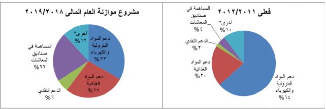 هيكل الدعم منذ 2011 وحتى 2018