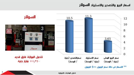 اسعار البيع والتصدير والاستيراد للسولار