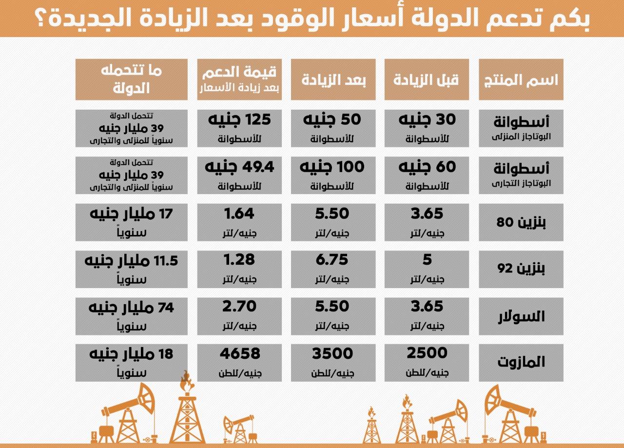 تكلفة دعم الوقود بعد الزيادة الجديدة