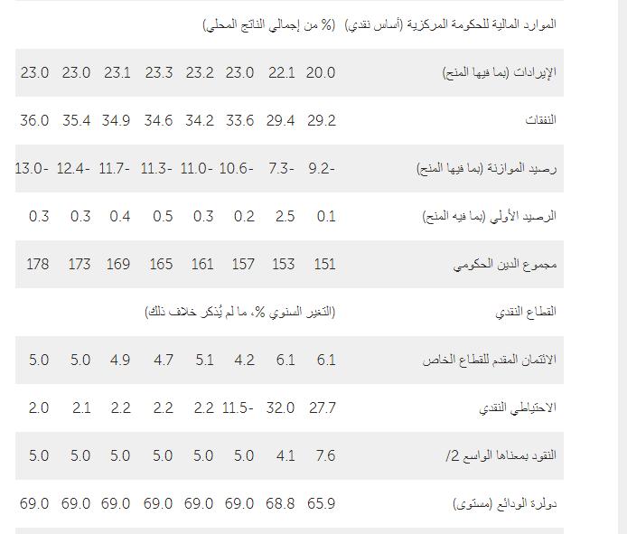 موارد لبنان