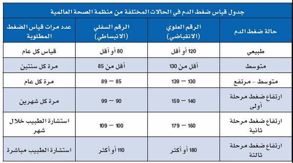 75a1b65d7 انخفاض ضغط الدم