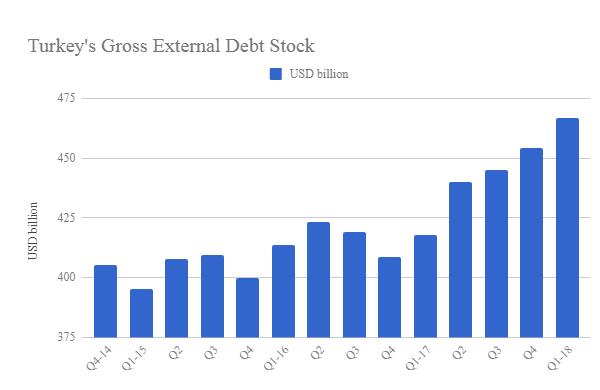تطورات الديون الخارجية التركية