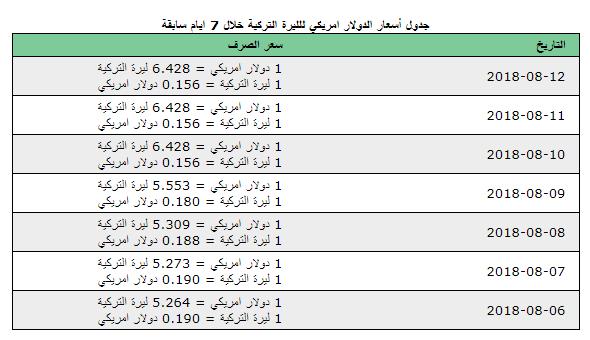 سعر الليرة التركية مقابل الدولار في آخر 7 أيام