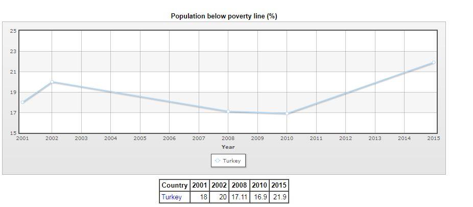 منحنى المواطنون تحت خط الفقر فى تركيا