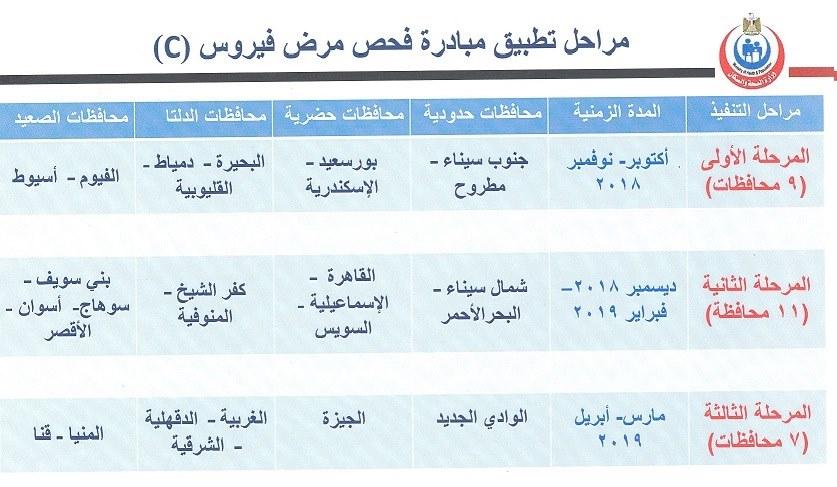 مراحل فحص فيروس سي