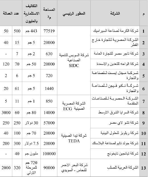 جدول مشروعات المنطقة الجنوبية