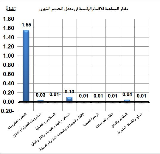 مؤشرات قياس التضخم الشهري