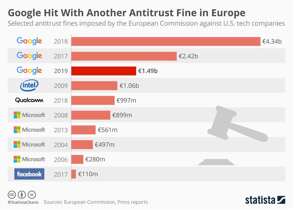 chartoftheday_14752_eu_antitrust_fines_against_tech_companies_n