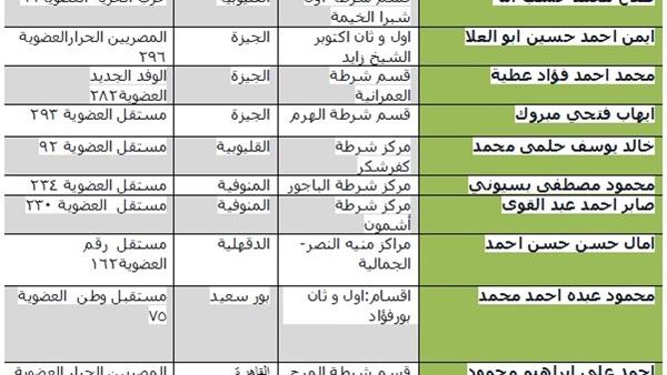«راقب نائب» تعلن أسماء أفضل 10 أعضاء بالبرلمان
