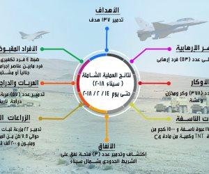 51 مليون جنيه مساعدات خلال شهر.. أهالي شمال سيناء في رعاية الدولة