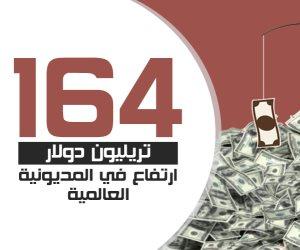 بالأرقام.. 164 تريليون دولار ارتفاع في المديونية العالمية
