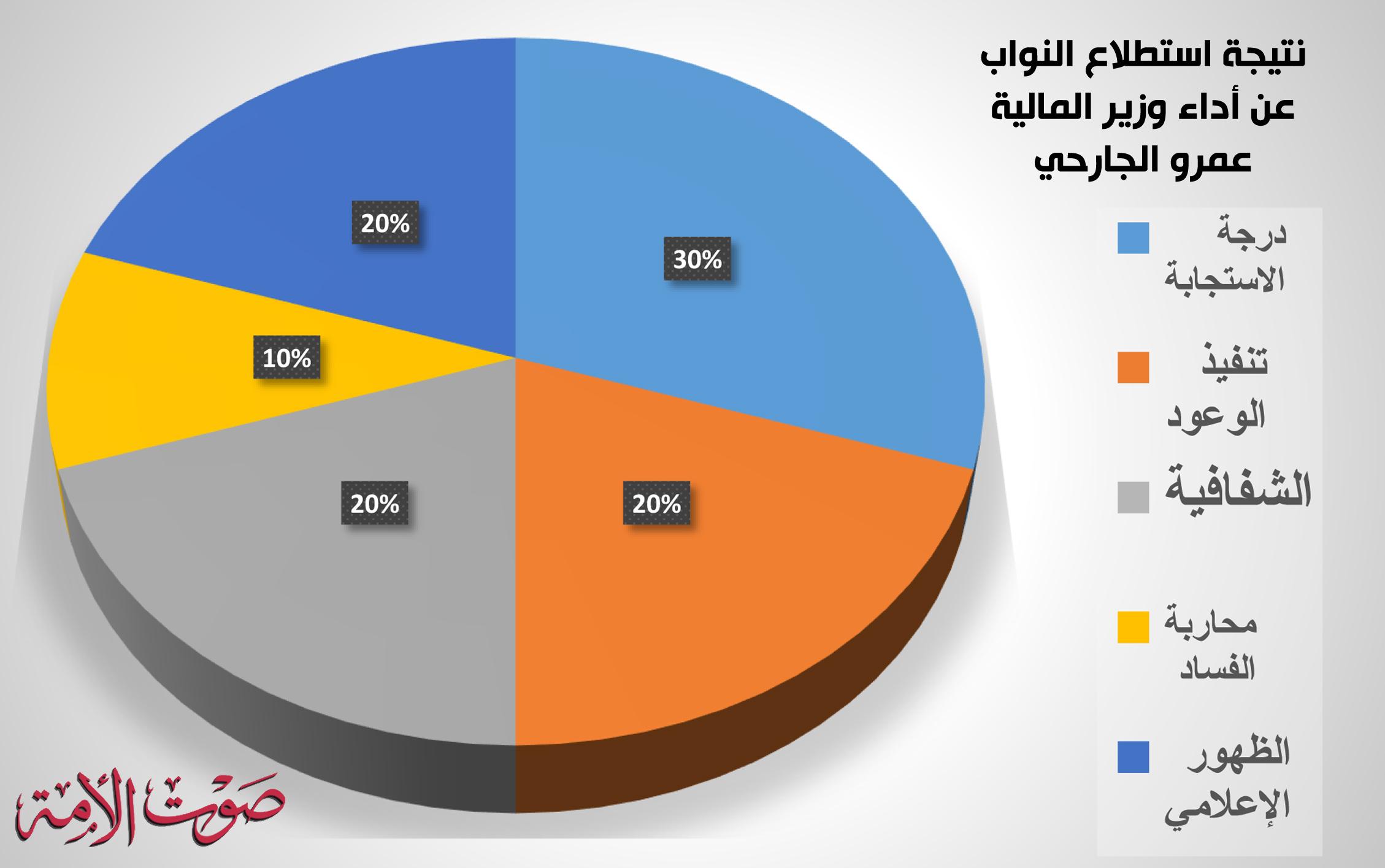 نتيجة استطلاع النواب عن أداء وزير المالية عمرو الجارحي