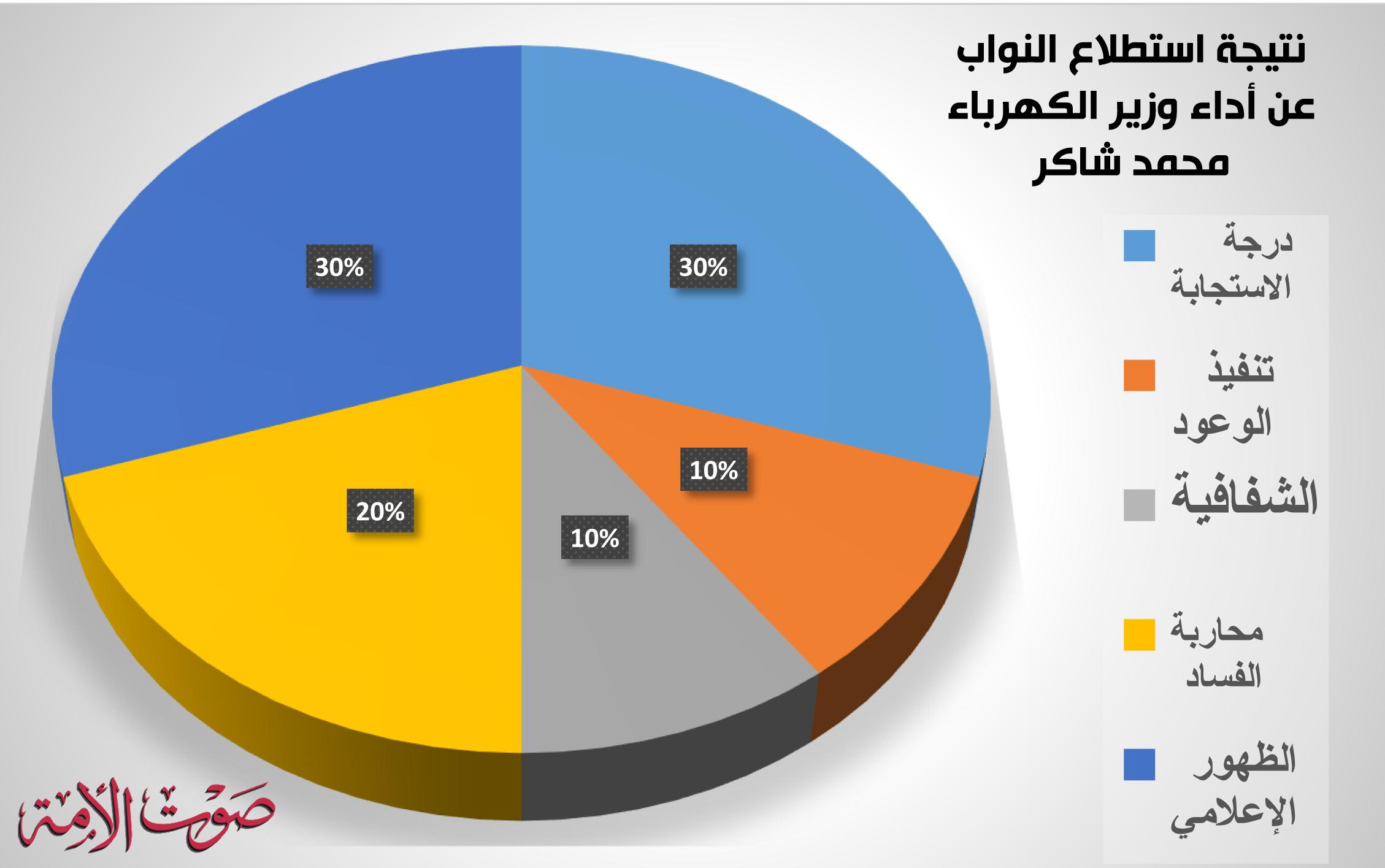 نتيجة استطلاع النواب عن أداء وزير الكهرباء محمد شاكر