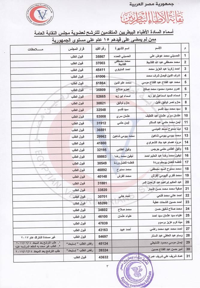 القوائم المبدئية بأسماء المرشحين (2)