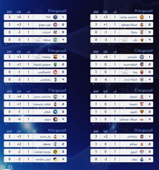 تعرف على ترتيب مجموعات دوري أبطال أوروبا بعد إنتهاء الجولة الأولي صوت الأمة