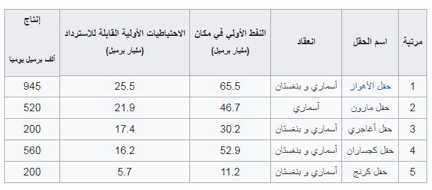 أكبر حقول النفط الإيرانية