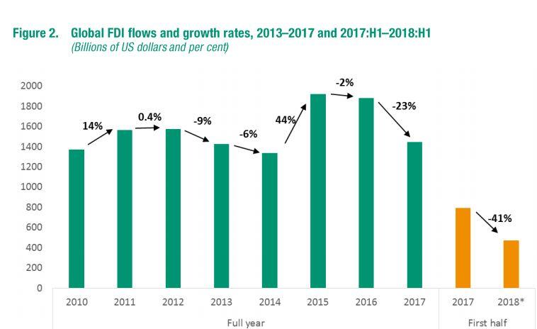 تراجع تدفقات الاستثمار الاجنبي المباشر فى النصف الأول عالميا