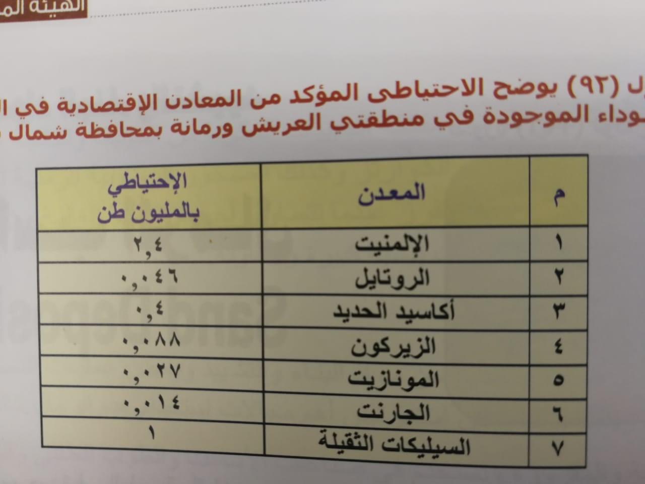 مصر تمتلك  أحد عشر موقعا  للرمال السوداء على طول الساحل  الشمالي (1)