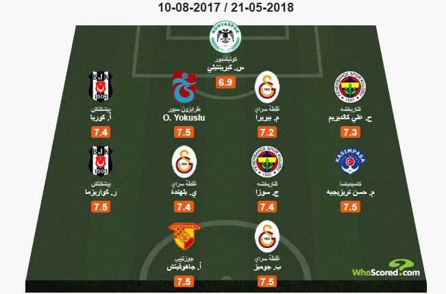122931-تريزيجيه-يزين-تشكيلة-الموسم-في-الدوري-التركي