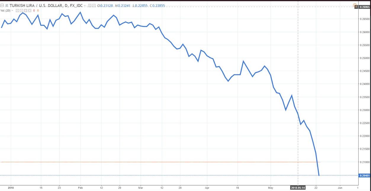 انهيار الليرة التركية أمام الدولار منذ بداية 2018
