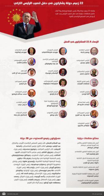 المشاركون في تنصيب اردوغان