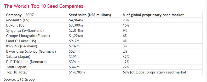 توزيع شركات البذور والتقاوى فى العالم