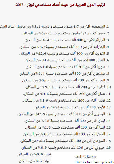 ترتيب الدول العربية فى استخدام تويتر
