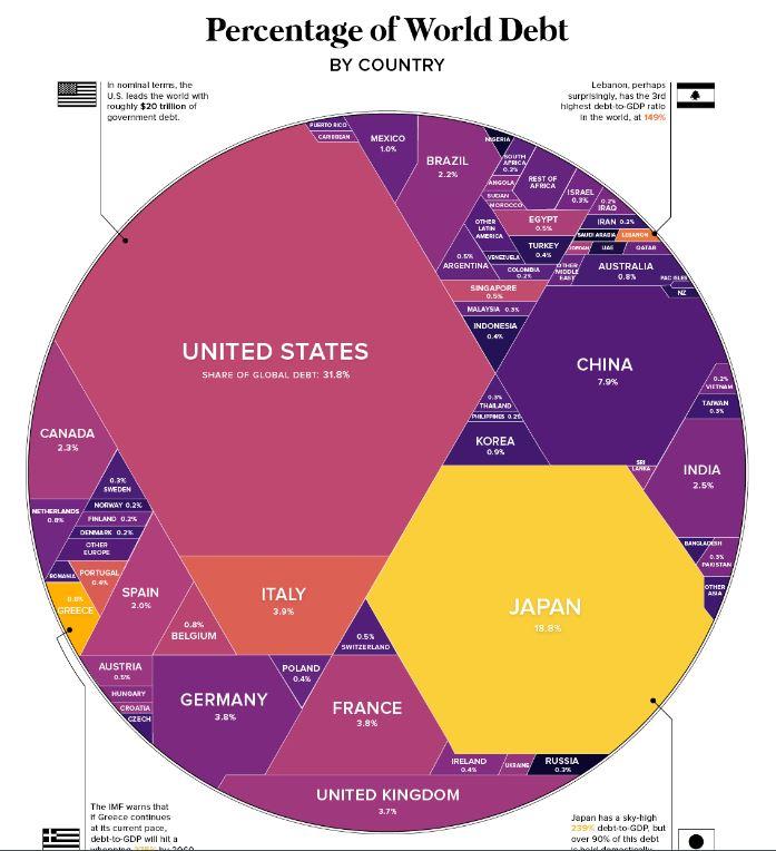 خريطة الديون العالمية موزعة على الدول