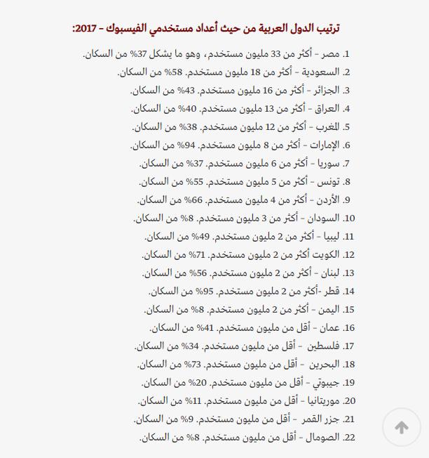 ترتيب الدول العربية فى استخدام فيس بوك