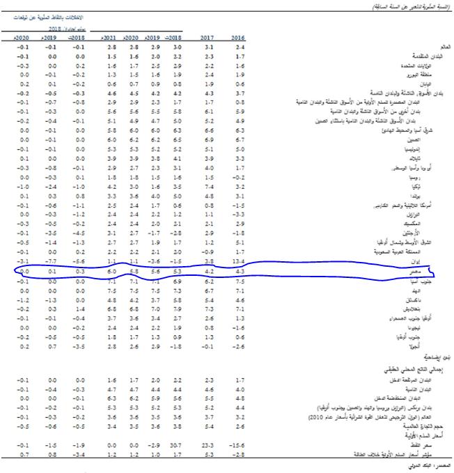 توقعات النمو في مصر