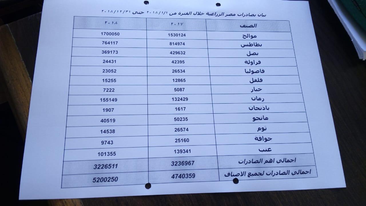 بيان يوضح صادرات مصر الزراعية فى الفترة من 1- 1- 2018 وحتى 31 - 12 - 2028
