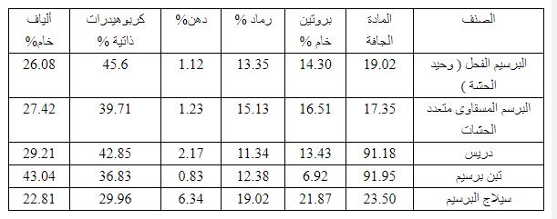 جدول يوضح التحليل الكيماوى للبرسيم الأخضر والدريس والتبن والسيلاج