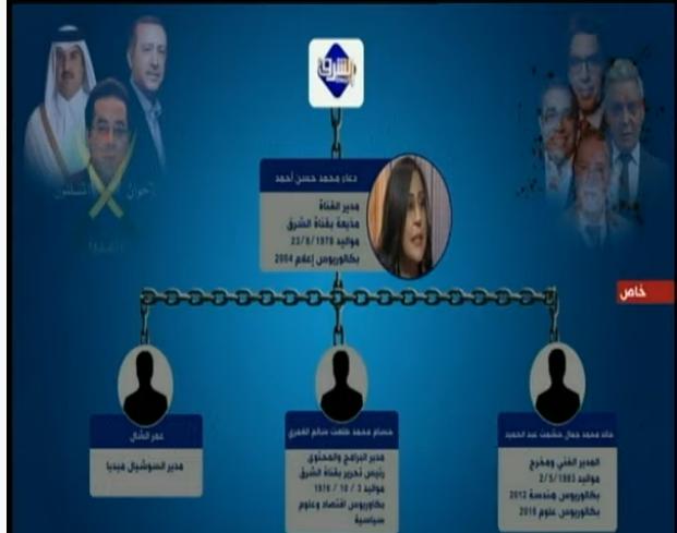 هيكل قناة الشرق الأوسط