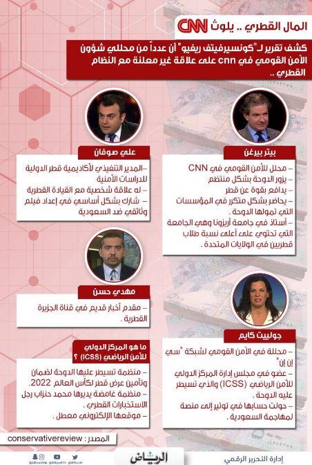 المال القطري cnn